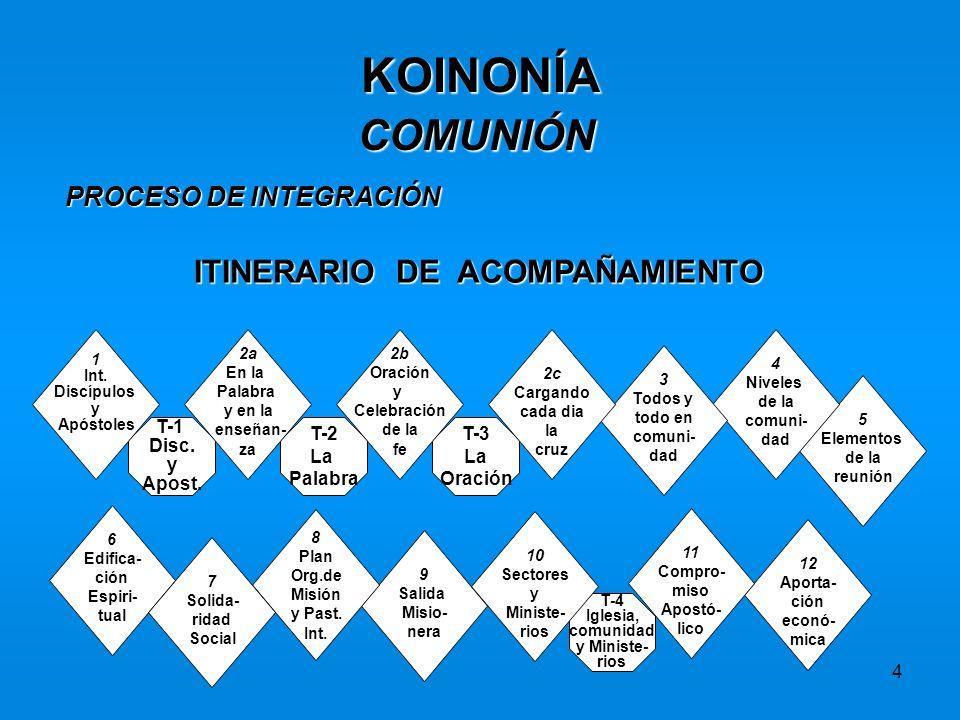 KOINONÍA COMUNIÓN ITINERARIO DE ACOMPAÑAMIENTO PROCESO DE INTEGRACIÓN