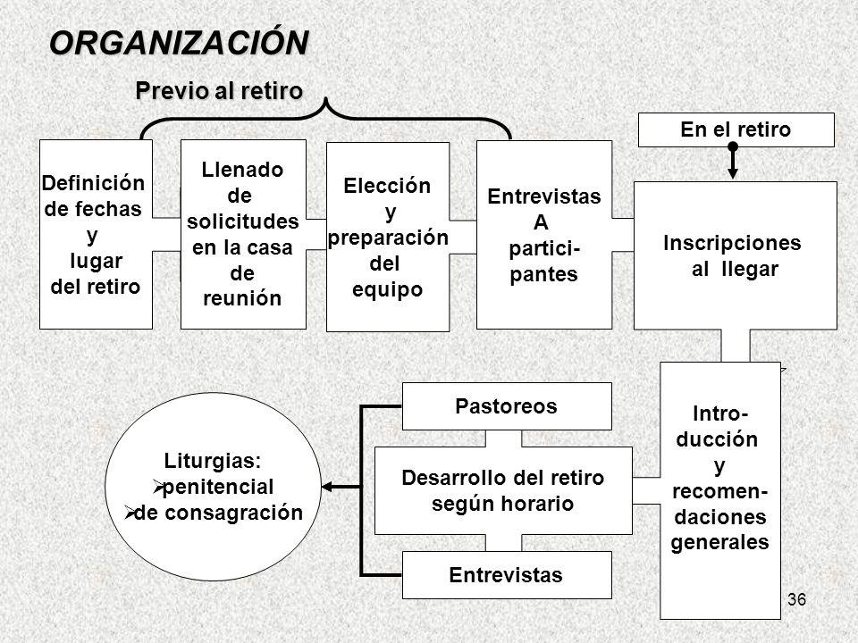 ORGANIZACIÓN Previo al retiro En el retiro Llenado Definición Elección