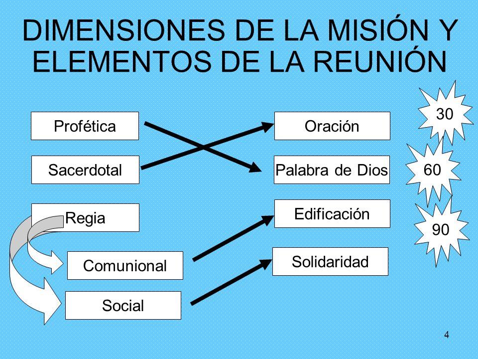 DIMENSIONES DE LA MISIÓN Y ELEMENTOS DE LA REUNIÓN