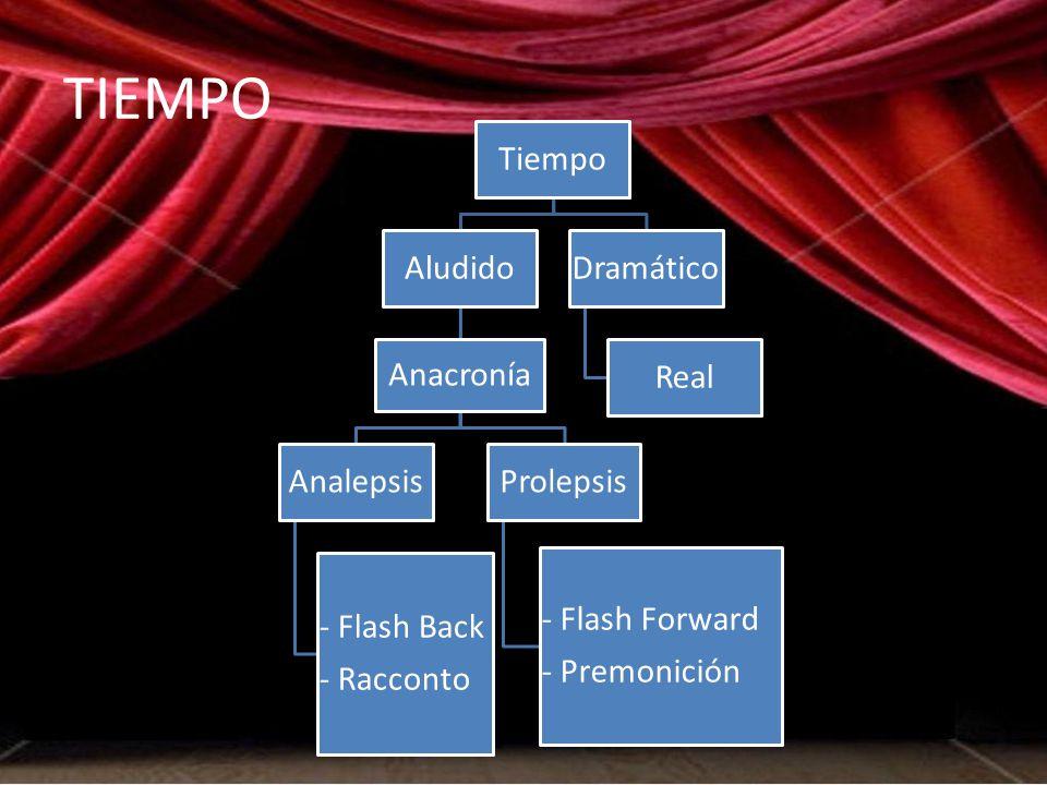 TIEMPO Tiempo Aludido Anacronía Analepsis - Flash Back - Racconto