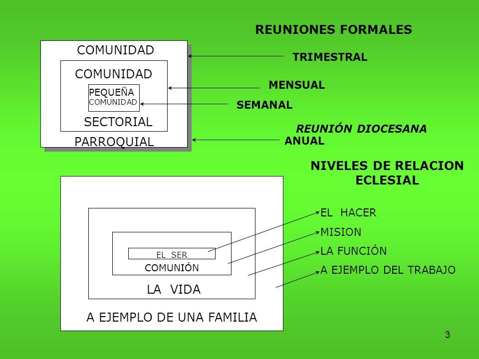 NIVELES DE RELACION ECLESIAL