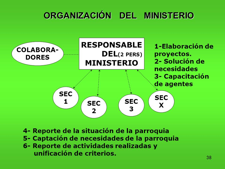 ORGANIZACIÓN DEL MINISTERIO