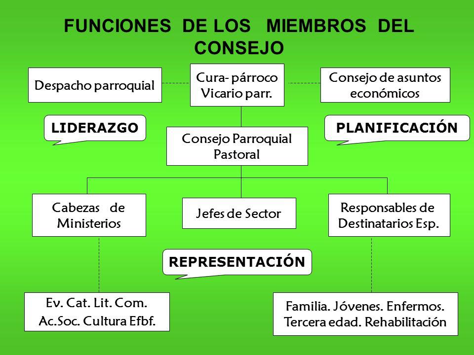 FUNCIONES DE LOS MIEMBROS DEL CONSEJO