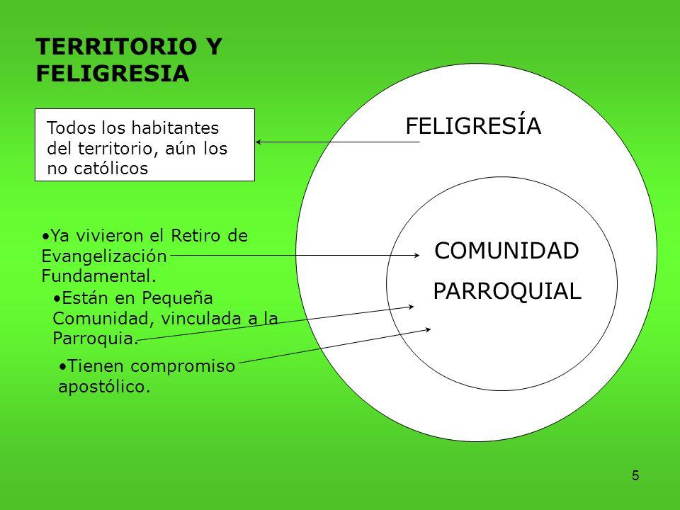 TERRITORIO Y FELIGRESIA