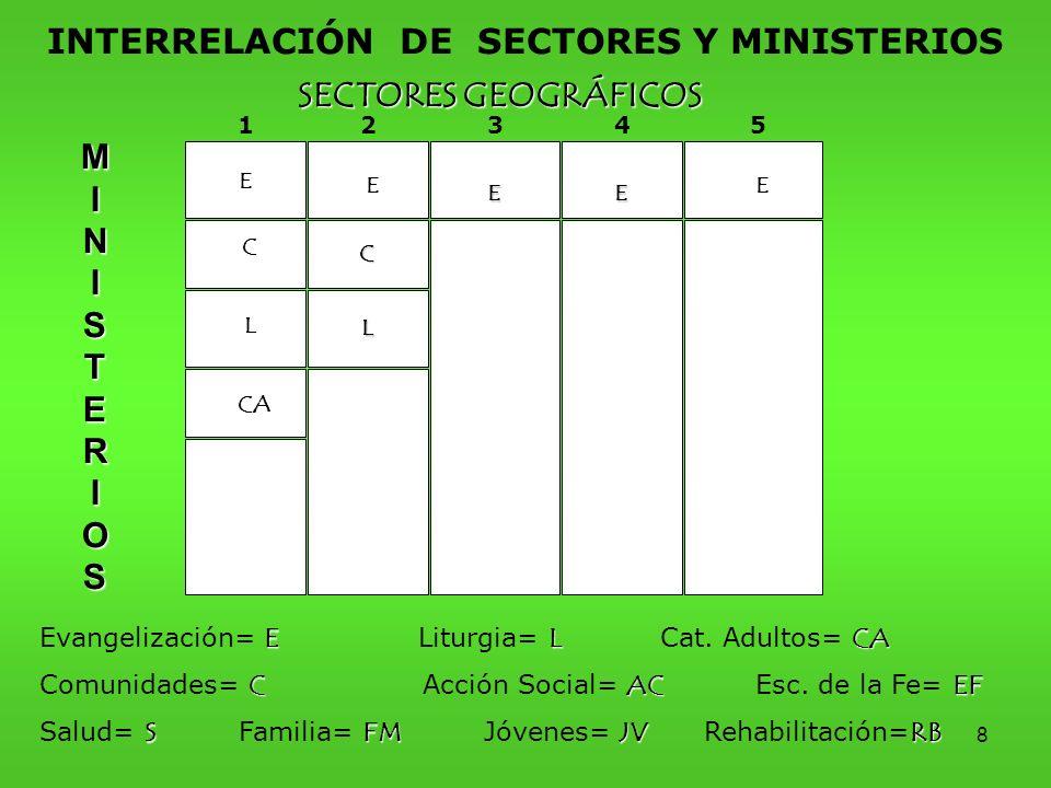 INTERRELACIÓN DE SECTORES Y MINISTERIOS