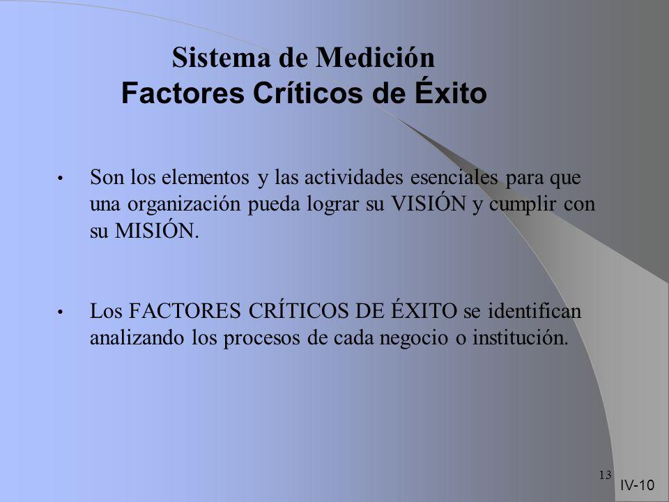 Sistema de Medición Factores Críticos de Éxito