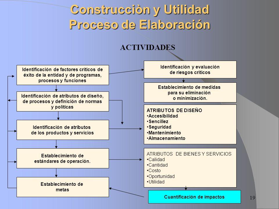 Construcciòn y Utilidad Proceso de Elaboración