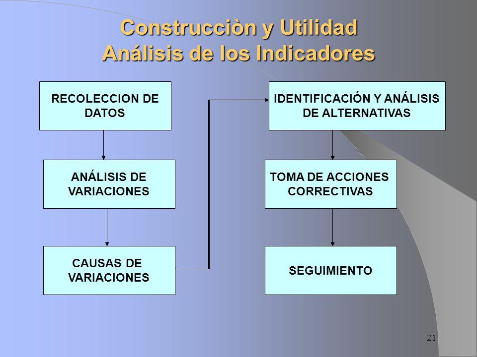 Construcciòn y Utilidad Análisis de los Indicadores