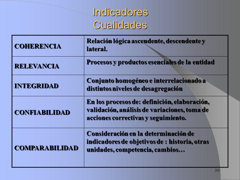 Indicadores Cualidades