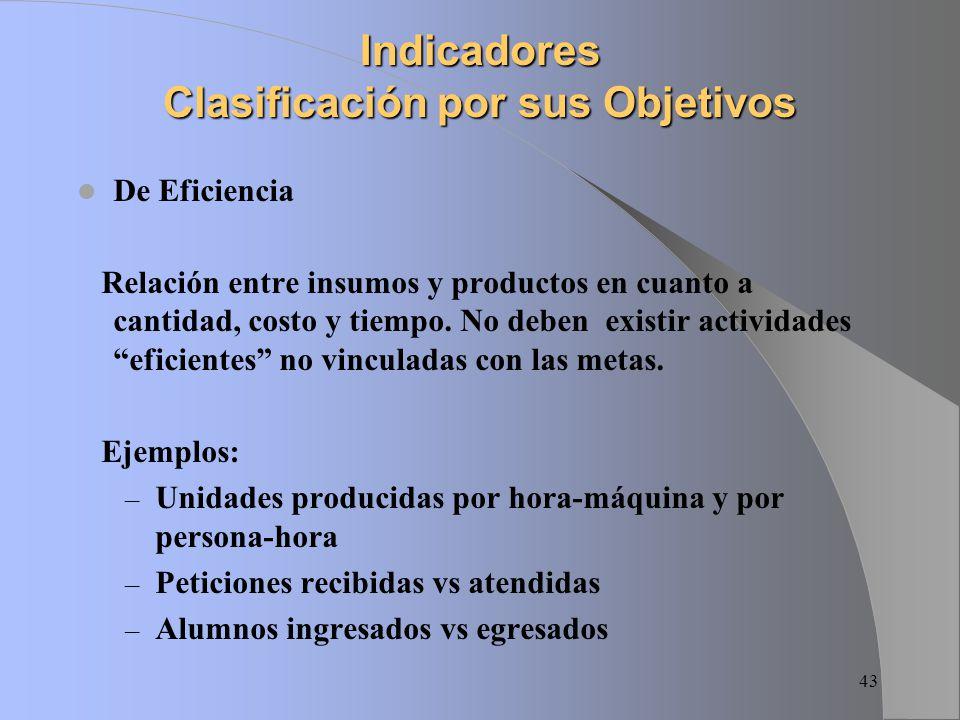 Indicadores Clasificación por sus Objetivos
