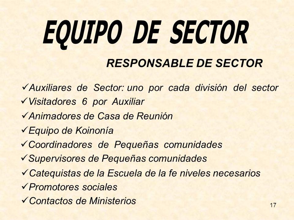 EQUIPO DE SECTOR RESPONSABLE DE SECTOR