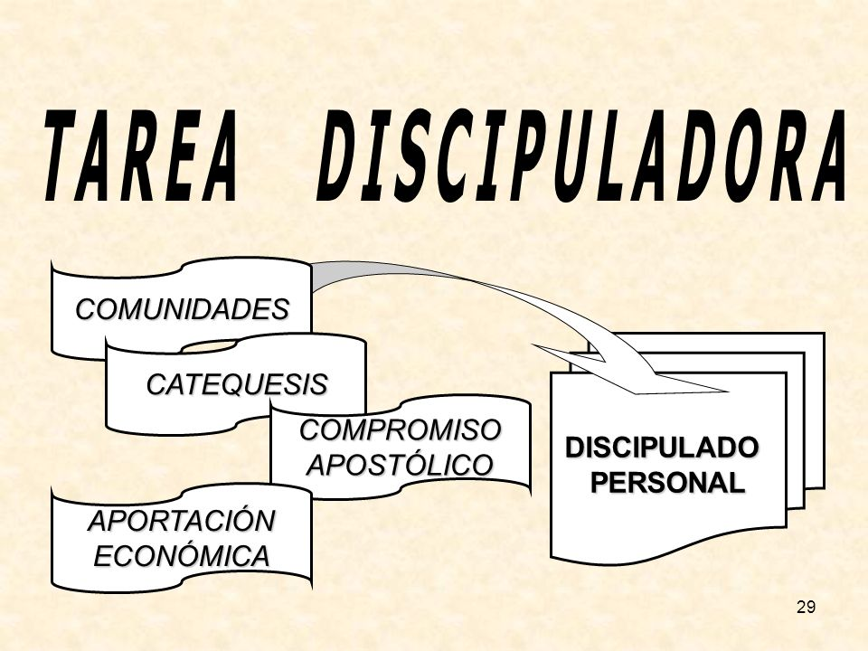 TAREA DISCIPULADORA COMUNIDADES CATEQUESIS DISCIPULADO PERSONAL
