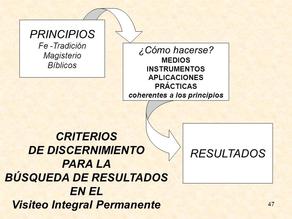 BÚSQUEDA DE RESULTADOS EN EL Visiteo Integral Permanente