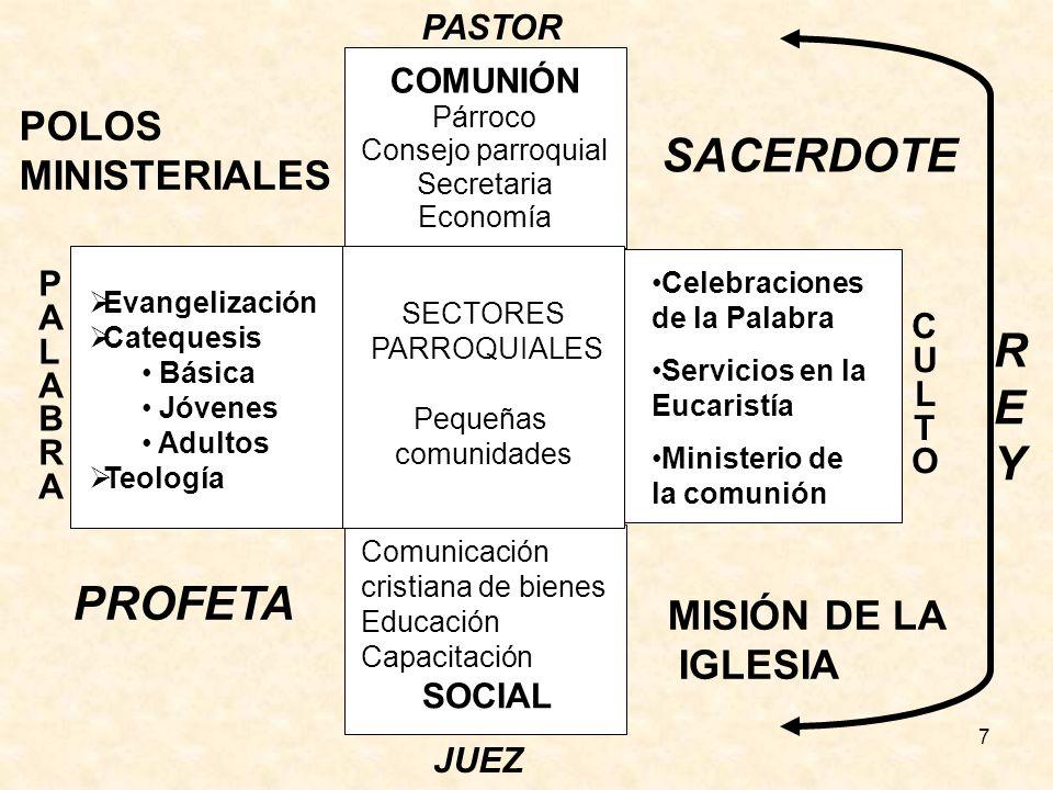 SACERDOTE REY PROFETA POLOS MINISTERIALES MISIÓN DE LA IGLESIA PASTOR