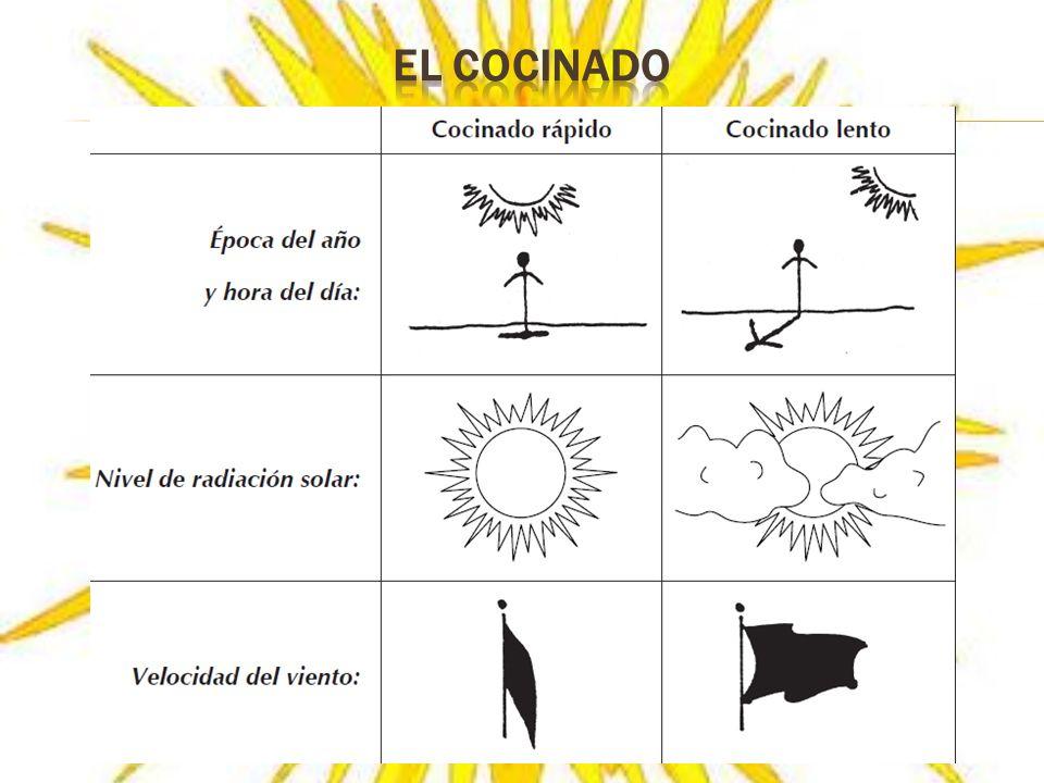 EL COCINADO