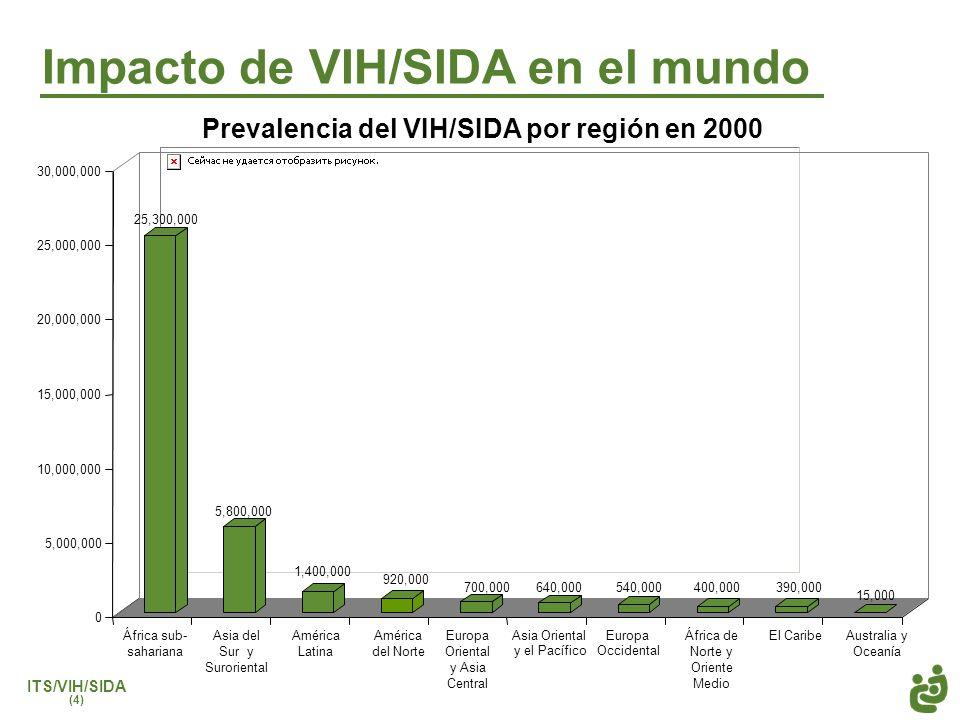 Impacto de VIH/SIDA en el mundo