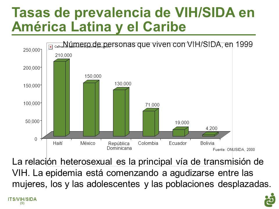 Tasas de prevalencia de VIH/SIDA en América Latina y el Caribe