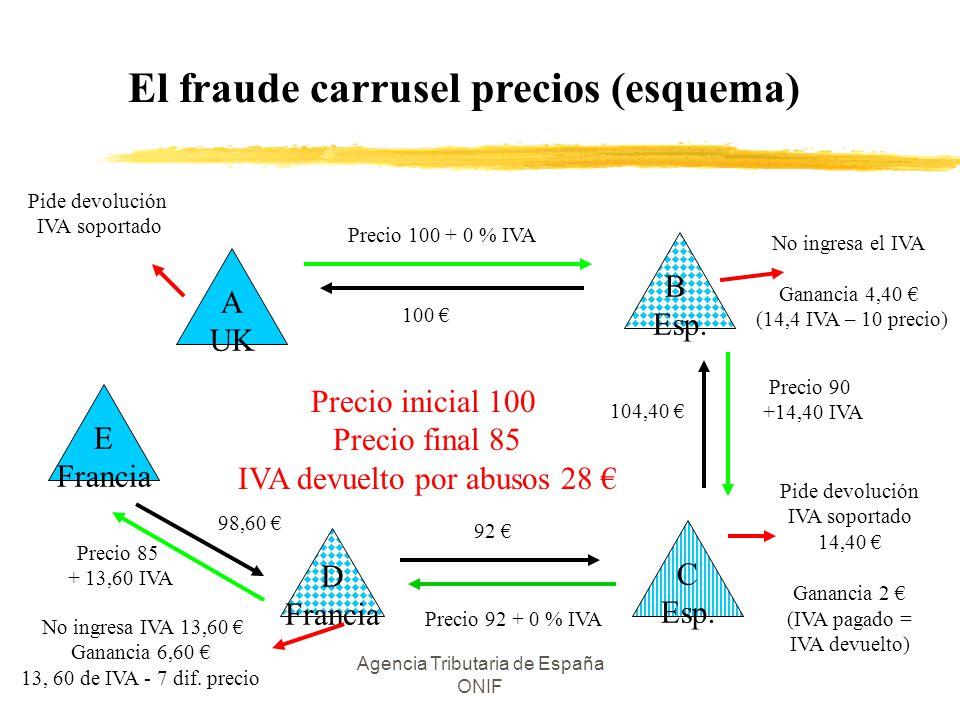 El fraude carrusel precios (esquema)