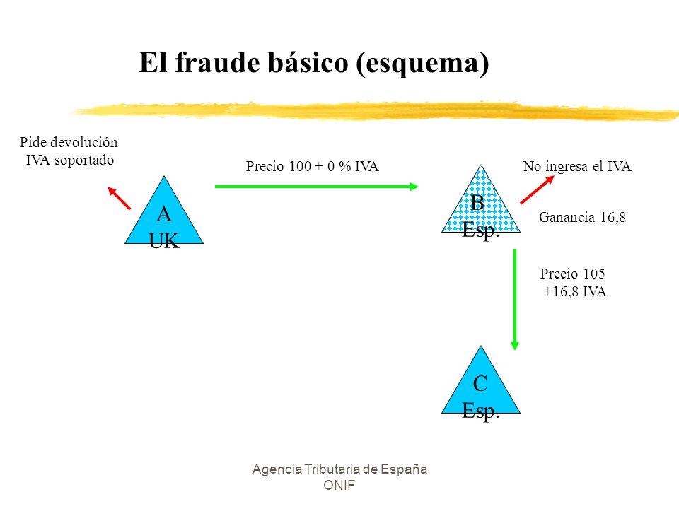 El fraude básico (esquema)
