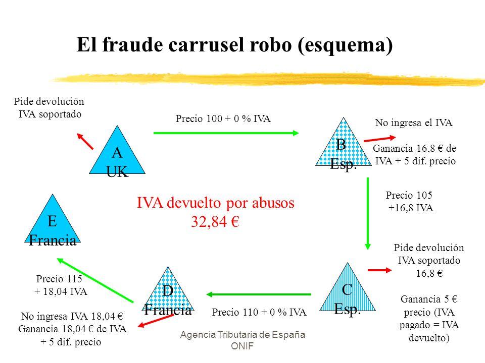 El fraude carrusel robo (esquema)