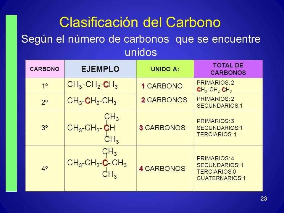 Clasificación del Carbono