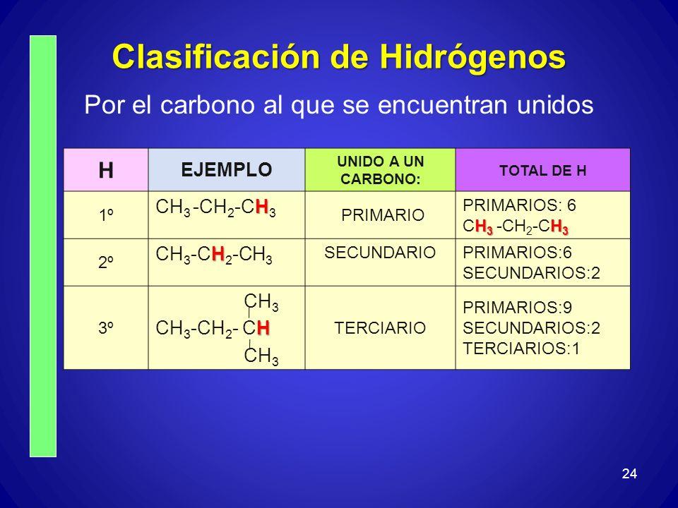 Clasificación de Hidrógenos