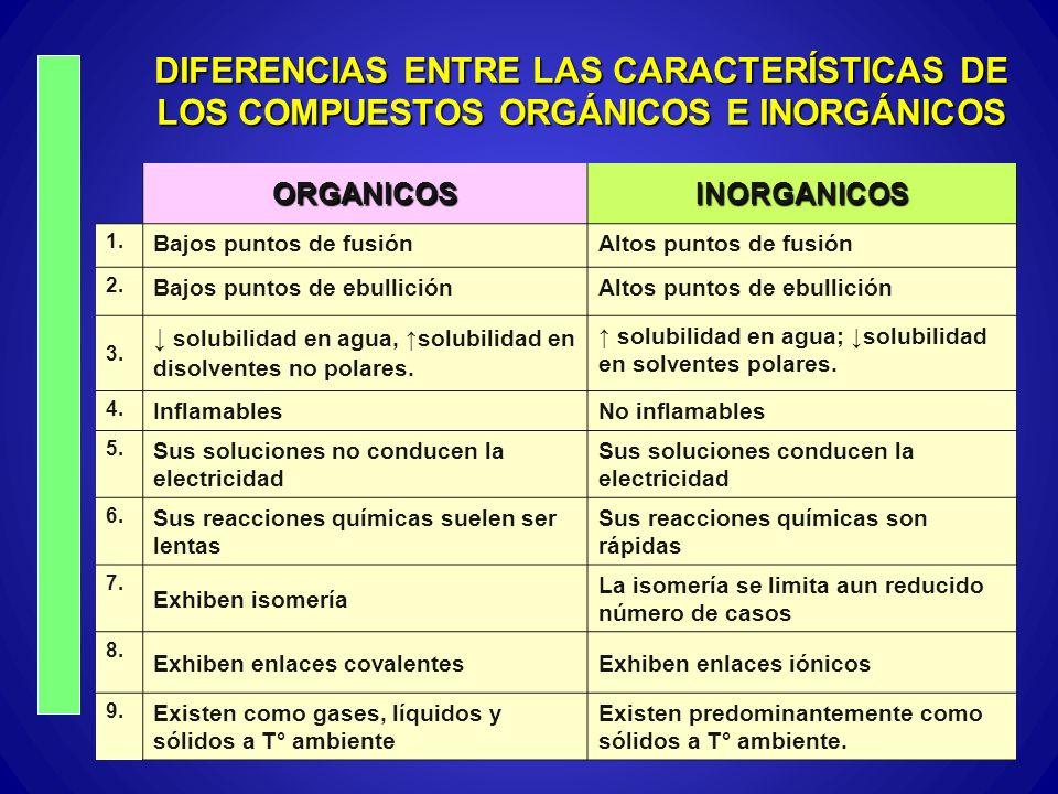 DIFERENCIAS ENTRE LAS CARACTERÍSTICAS DE LOS COMPUESTOS ORGÁNICOS E INORGÁNICOS