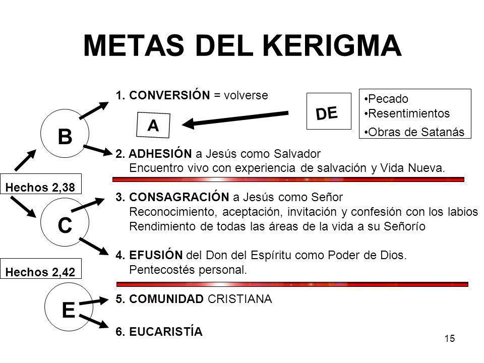 METAS DEL KERIGMA B C E DE A 1. CONVERSIÓN = volverse Pecado