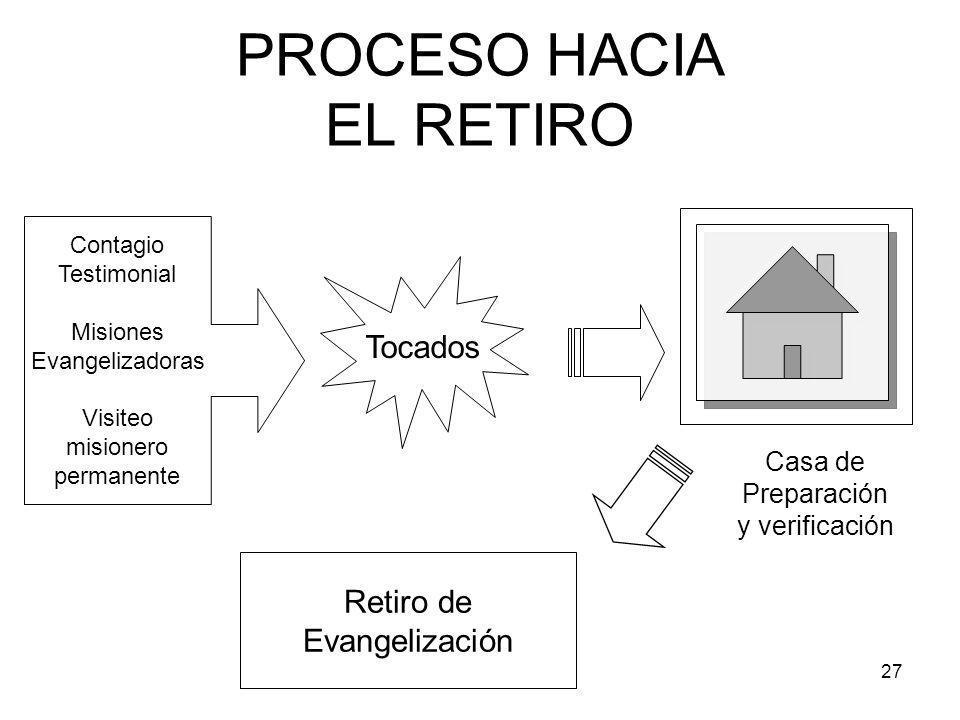 PROCESO HACIA EL RETIRO