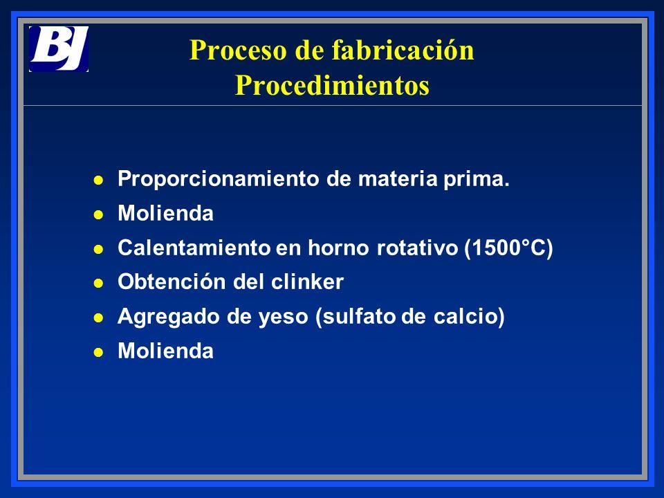 Proceso de fabricación Procedimientos