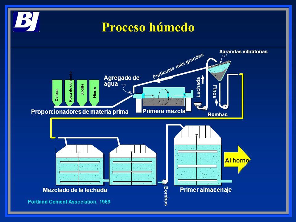 Proceso húmedo Agregado de agua Proporcionadores de materia prima