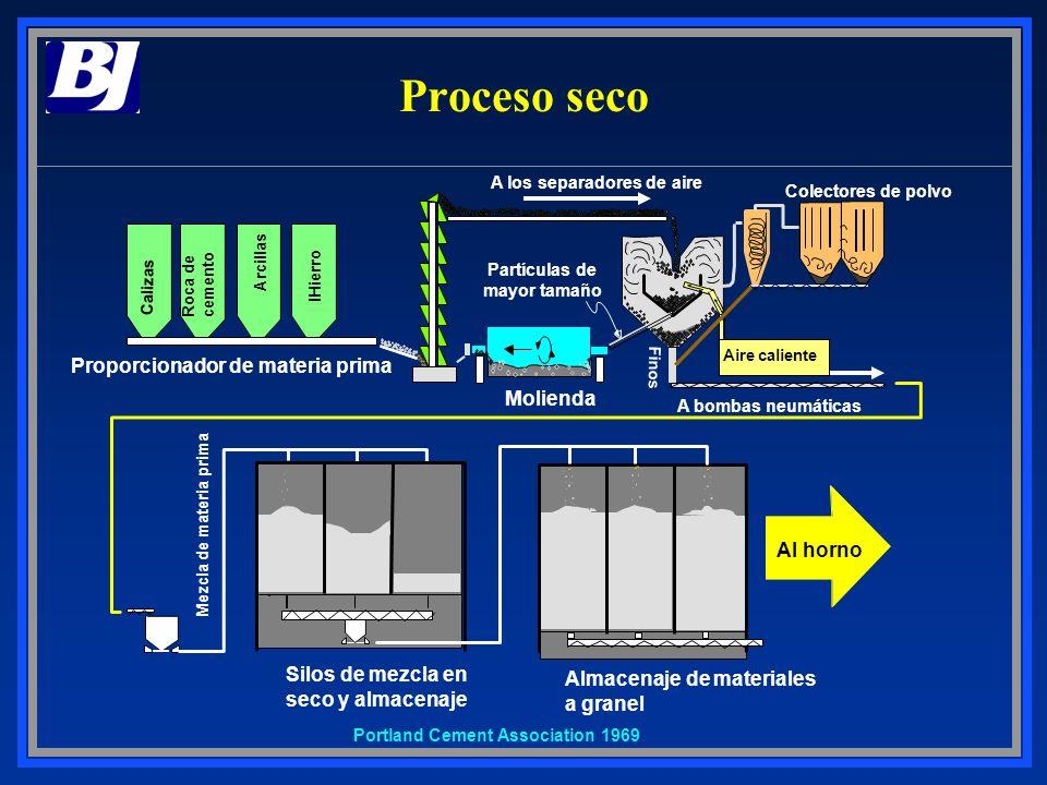 Partículas de mayor tamaño Proporcionador de materia prima