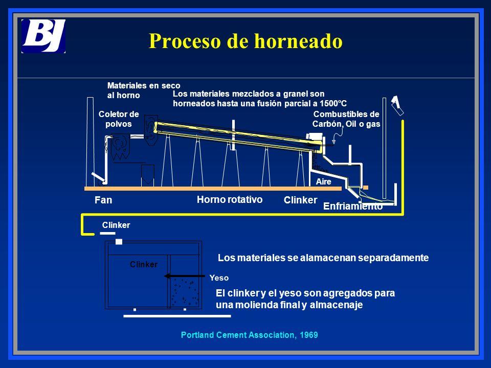 Proceso de horneado Fan Horno rotativo Clinker Enfriamiento
