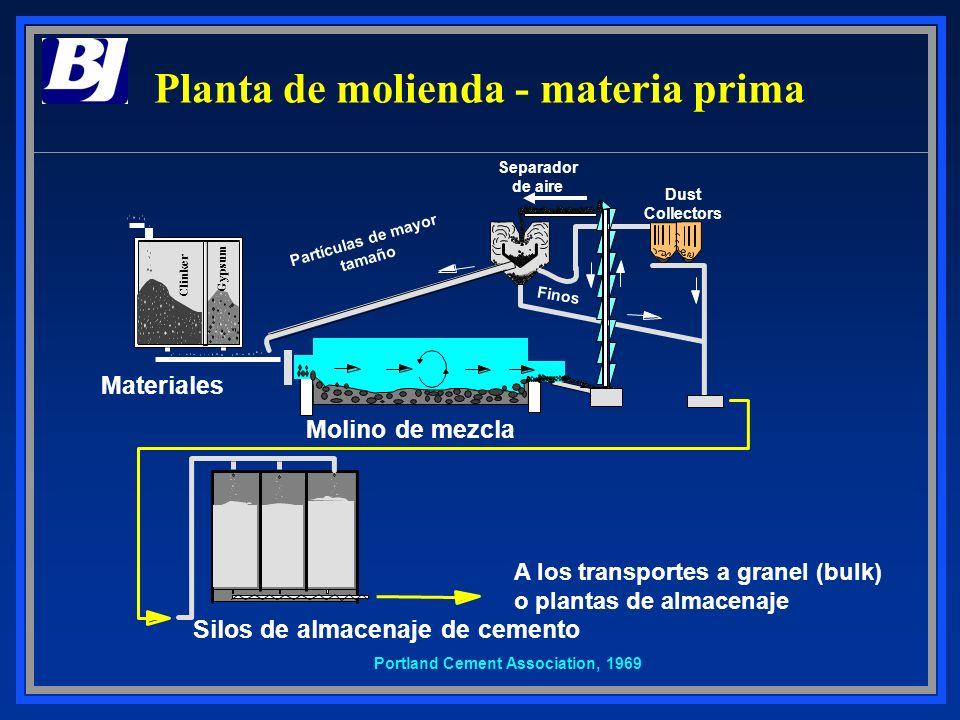 Planta de molienda - materia prima
