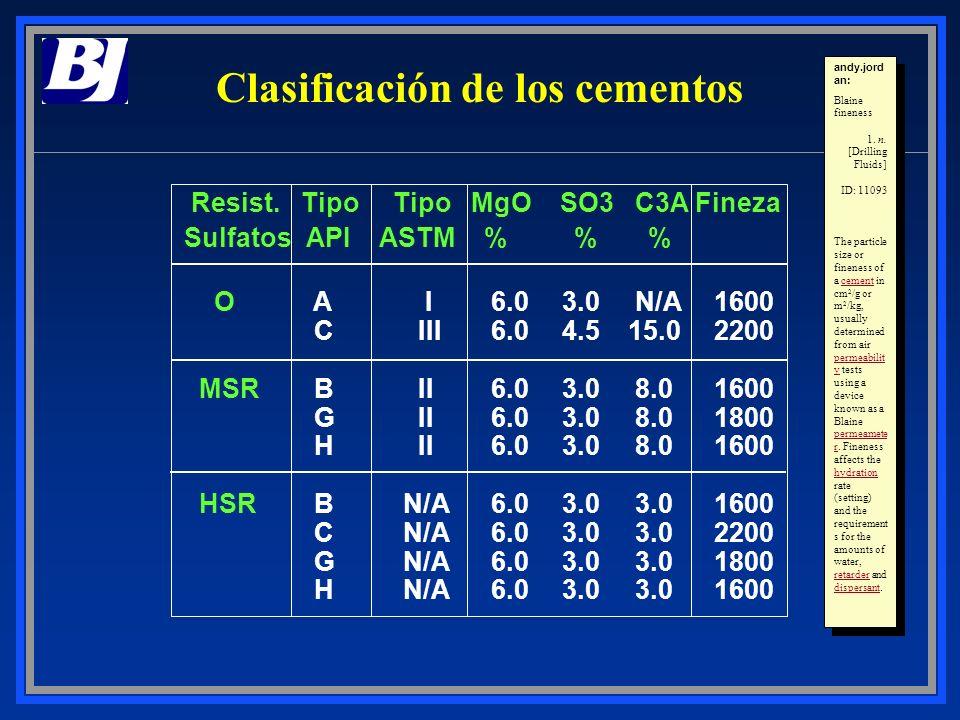 Clasificación de los cementos