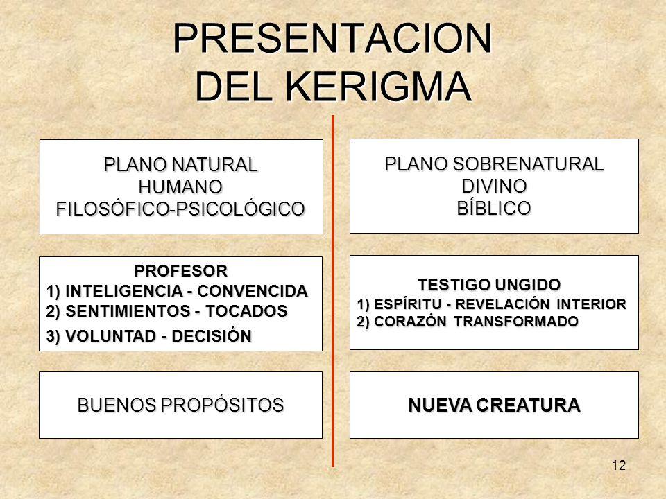 PRESENTACION DEL KERIGMA