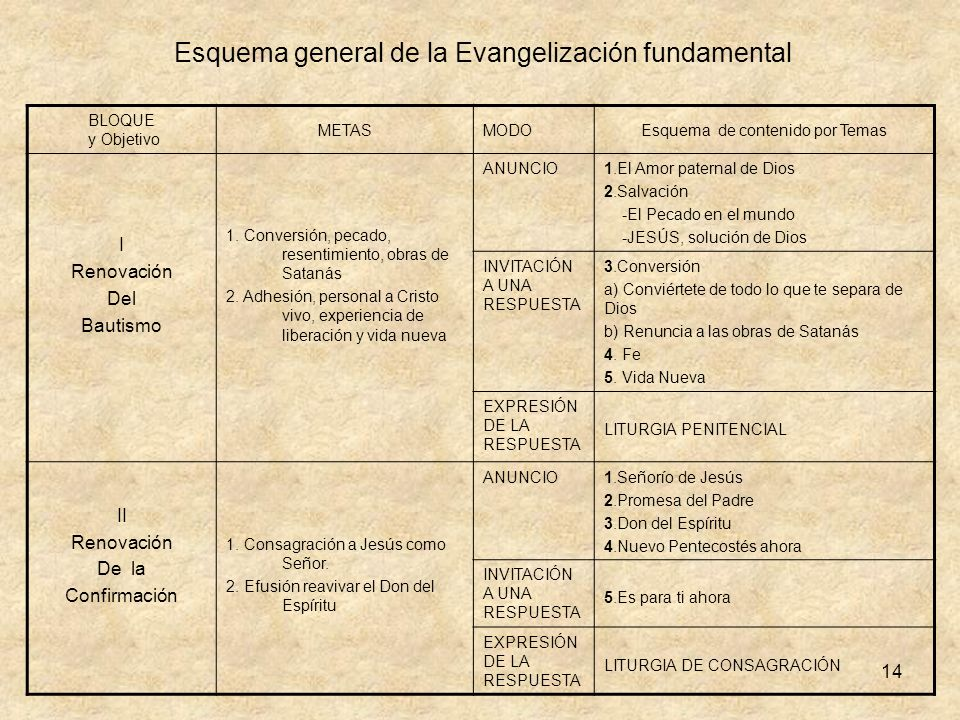 Esquema general de la Evangelización fundamental