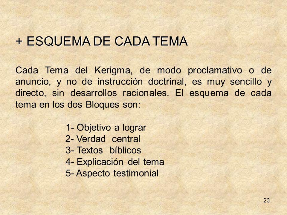 + ESQUEMA DE CADA TEMA