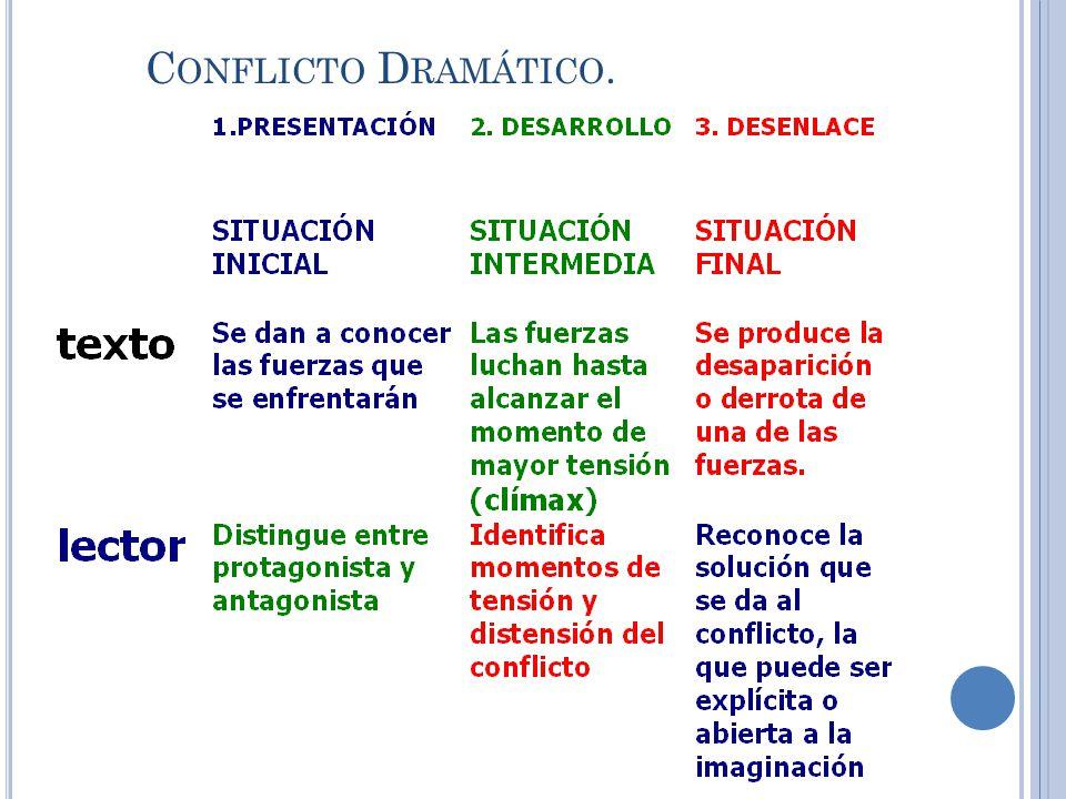 Conflicto Dramático.