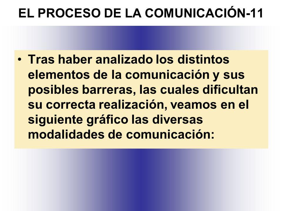 EL PROCESO DE LA COMUNICACIÓN-11