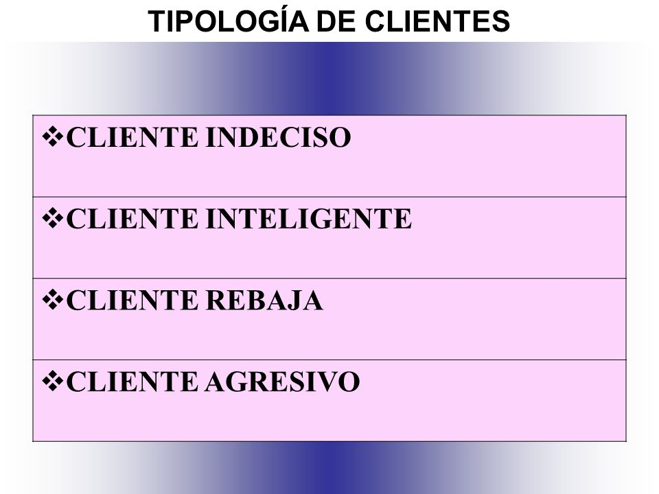 TIPOLOGÍA DE CLIENTES CLIENTE INDECISO CLIENTE INTELIGENTE CLIENTE REBAJA CLIENTE AGRESIVO