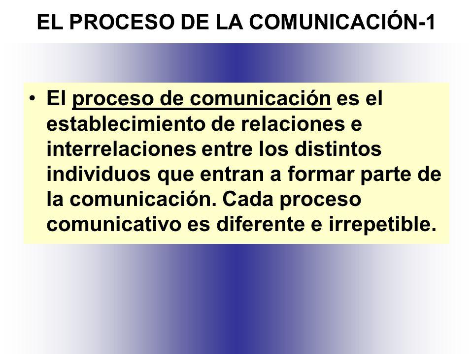 EL PROCESO DE LA COMUNICACIÓN-1
