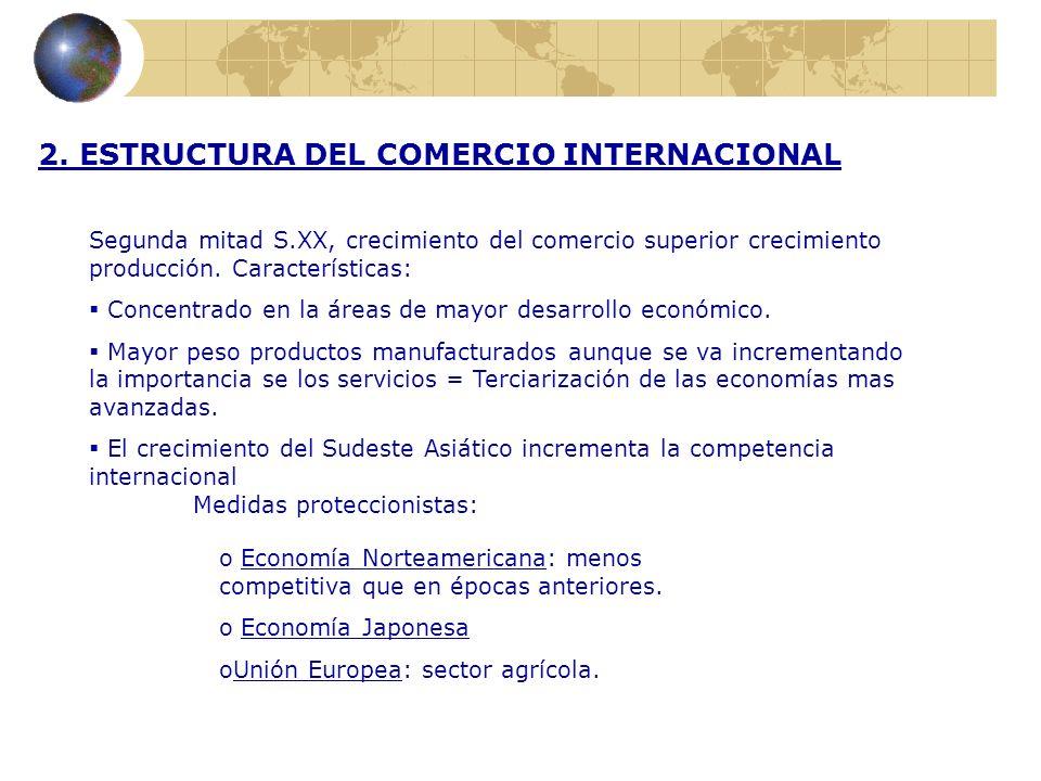 2. ESTRUCTURA DEL COMERCIO INTERNACIONAL