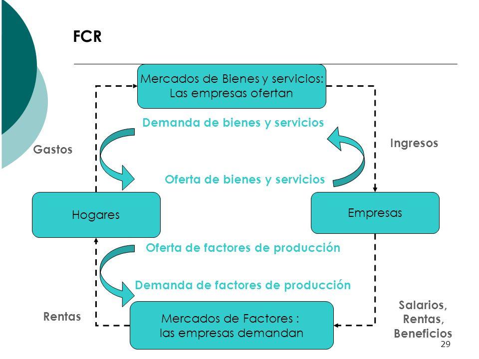 FCR Mercados de Bienes y servicios: Las empresas ofertan