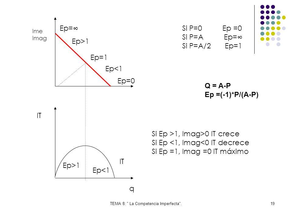 TEMA 8: La Competencia Imperfecta .