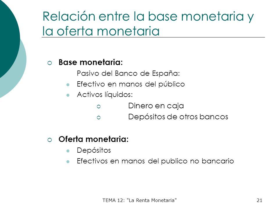 Relación entre la base monetaria y la oferta monetaria