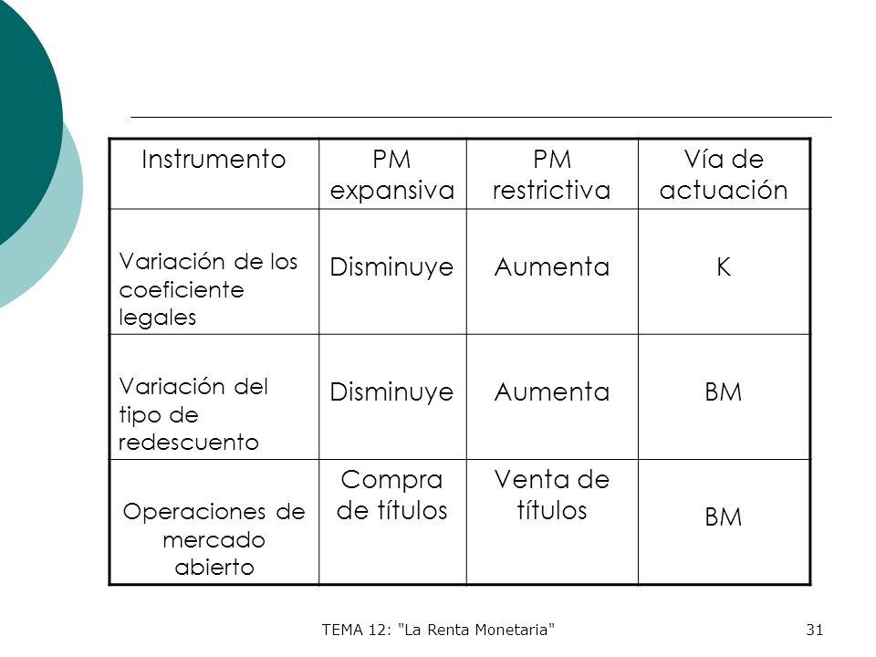 Instrumento PM expansiva PM restrictiva Vía de actuación Disminuye