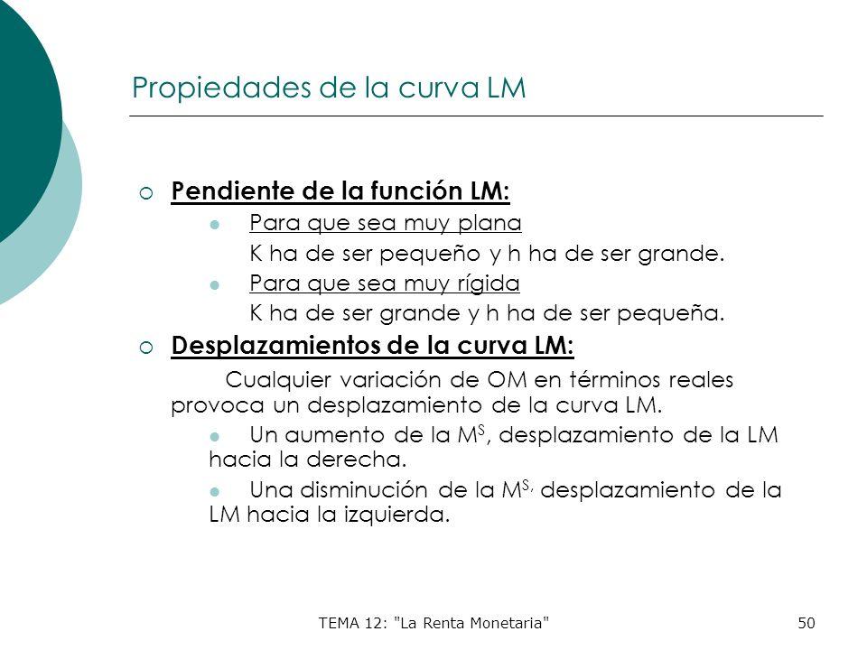 Propiedades de la curva LM