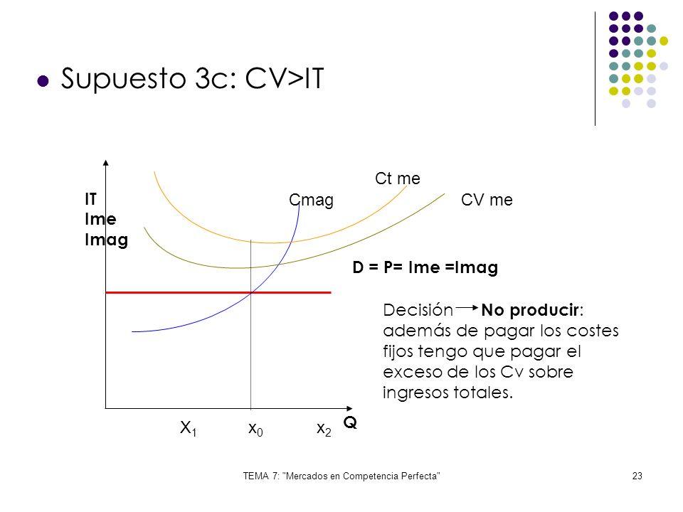 TEMA 7: Mercados en Competencia Perfecta