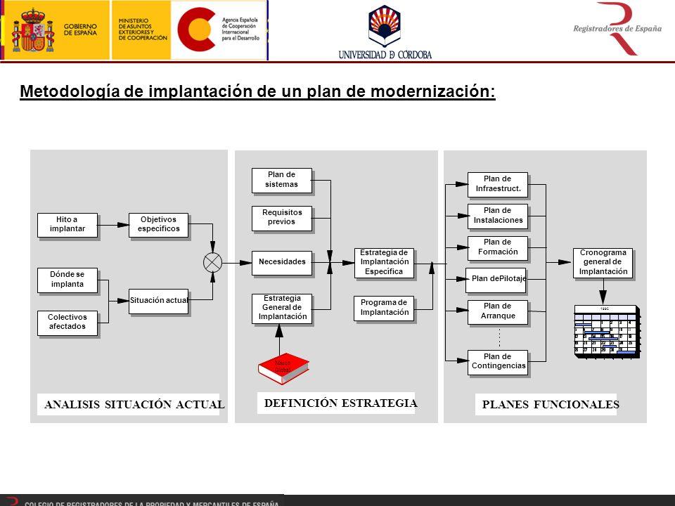 Metodología de implantación de un plan de modernización: